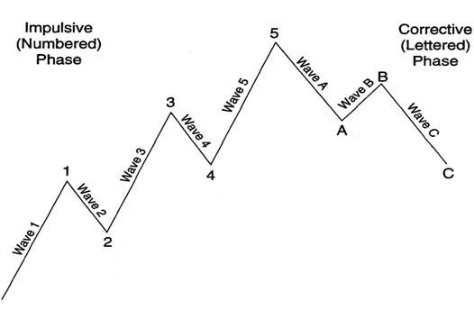 phân-tích-kỹ-thuật